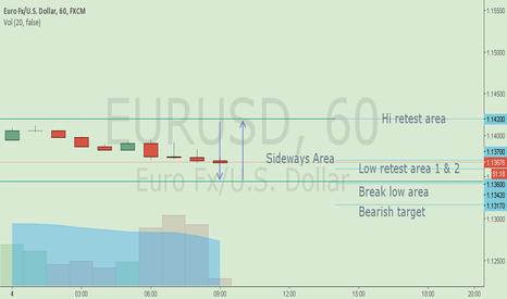 EURUSD: Eur/Usd 4 April