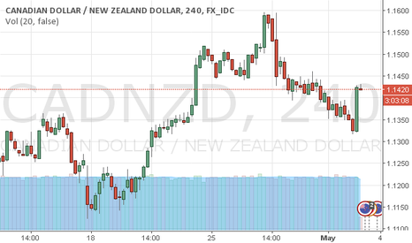 CADNZD: CADNZD - Trade setup with patterns plotting...
