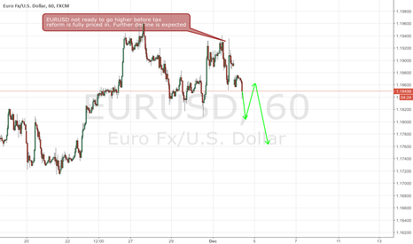 EURUSD: Markets try to make light of US fiscal reform