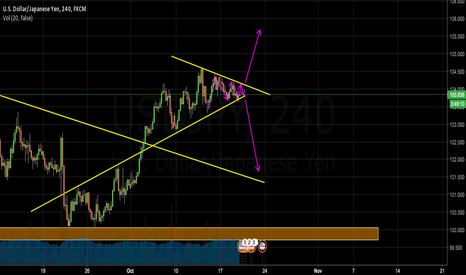 USDJPY: wait until breaks
