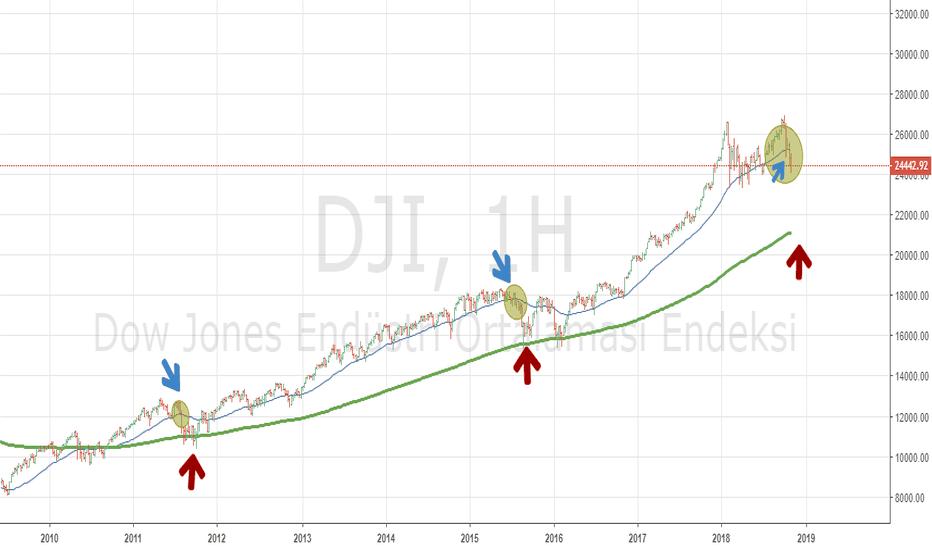 DJI: DOW Jones satış dalgası gelmek üzere