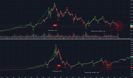 NDX: BTC/USD Возможно не все так плохо