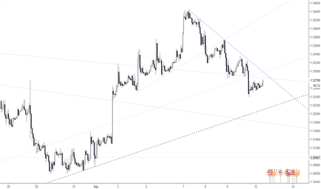 GBPUSD: GBPUSD long, pending DT break