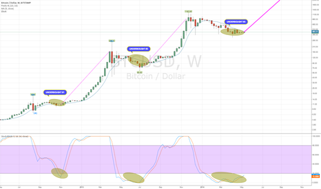 BTCUSD: Summer Uptrend push shown with Stochastics