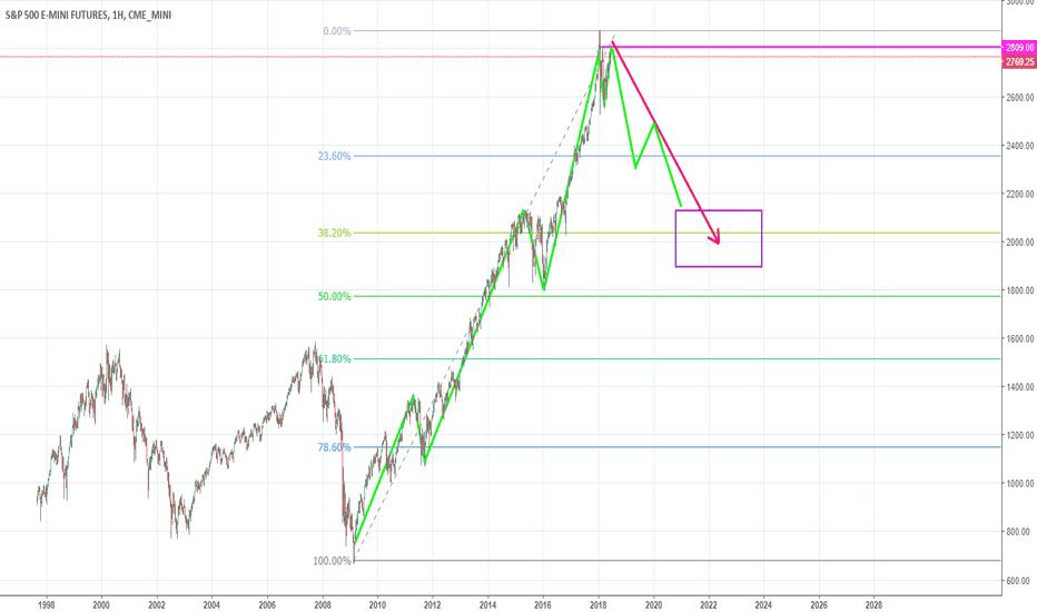 ES1!: S&P500 - начало новой Великой депрессии в Америке