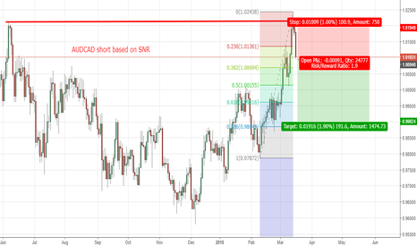 AUDCAD: AUDCAD short based on SNR