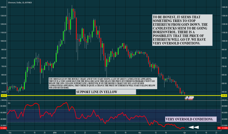 ETHUSD: CAUTION - VERY OVERSOLD CONDITIONS FOR ETHEREUM