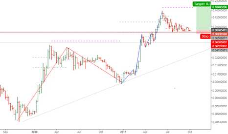 ETHBTC: ETH/BTC Ethereum long but.....