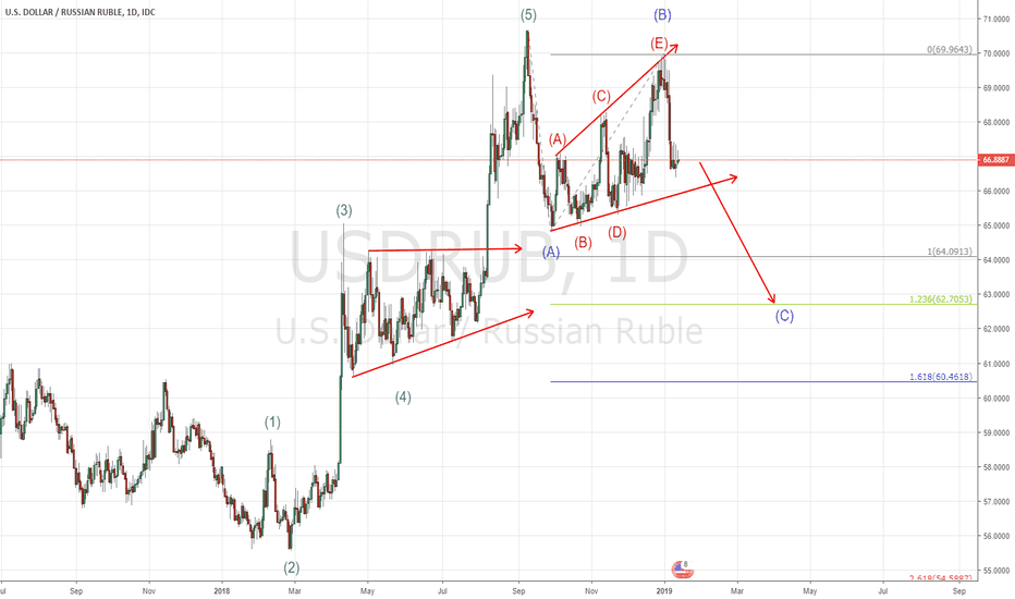 USDRUB: USD/RUB DAILY SHORT