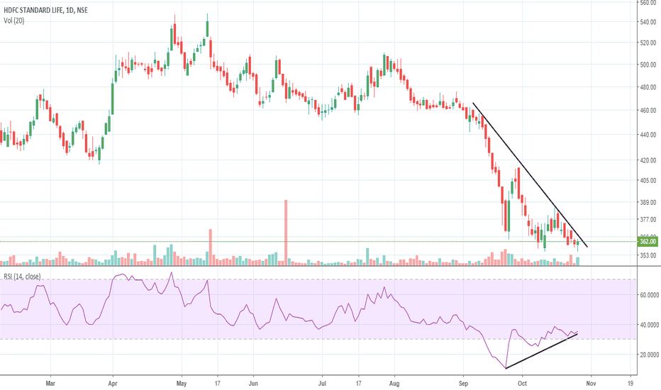 HDFCLIFE: Bullish Divergence in HDFC Life