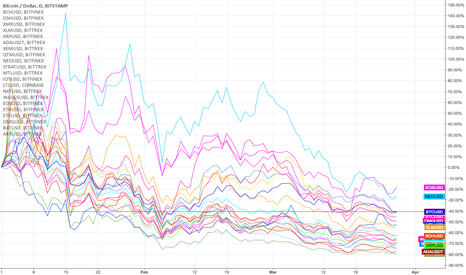BTCUSD: Accumulated performance of +20 altcoins vs. USD since 01/01/2018