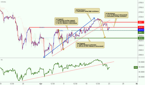 SPX500USD: SPX500USD has broken out of its ascending support line!