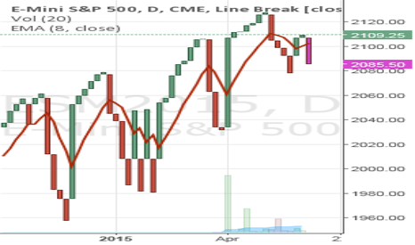 ESM2015: Long SP500 Calls at 2115. and 2099.5