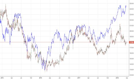 ONGC: ONGC - cheap vs Crude - Pricing in WTI around 45. long ONGC