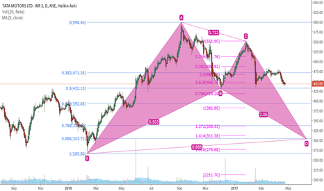 TATAMOTORS: Bullish Bat forming on TATAMOTORS daily chart ?
