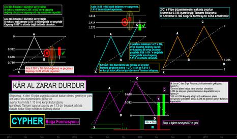 XU100: Cypher Boğa Formasyonu