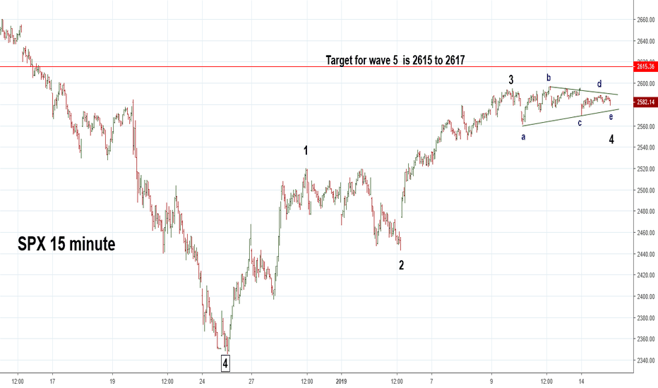 SPX: Possible SPX Short Term Top 2615 -2617 on 1/15/19