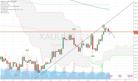 XAUUSD: GOLD / XAUUSD looking for SELL positions at BREAKOUT