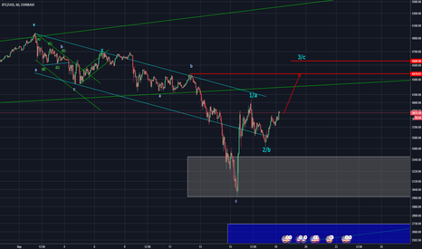 BTCUSD: A minimum 3 legged bounce to be seen in Bitcoin (Elliott Wave)