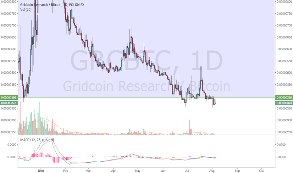 GRCBTC: GridCoin at Strong Support