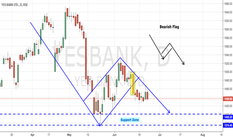 YESBANK: YesBank - Bearish Flag Pattern in Progress