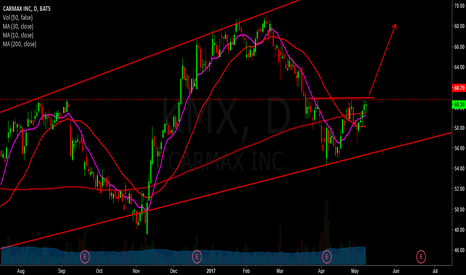 KMX: kmx - long opportunity