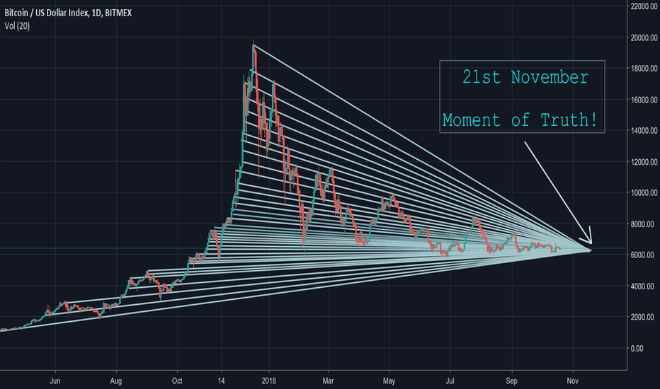 XBT: BTC - 21st November - The moment of truth!