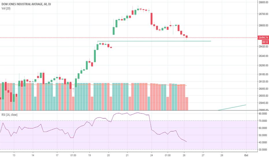 DJI: Dow Gap FIll