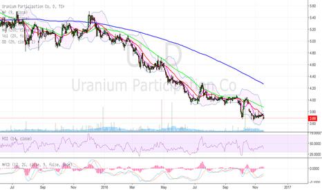U: Prospective uranium play.
