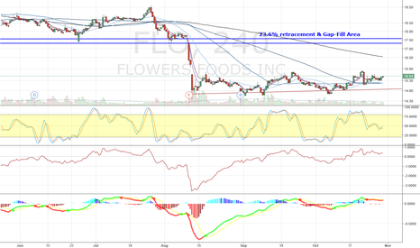 FLO: FLO - Oversold and due for Bounce