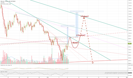 BTCUSD: BTC potential 2 week inverted H&S game