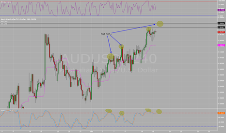 AUDUSD: Incoming Divergence
