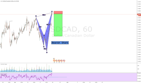USDCAD: Bearish Shark