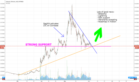 LTCBTC: Litecoin looking for a breakout OP