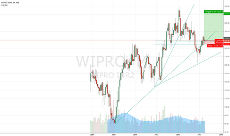 WIPRO: Long