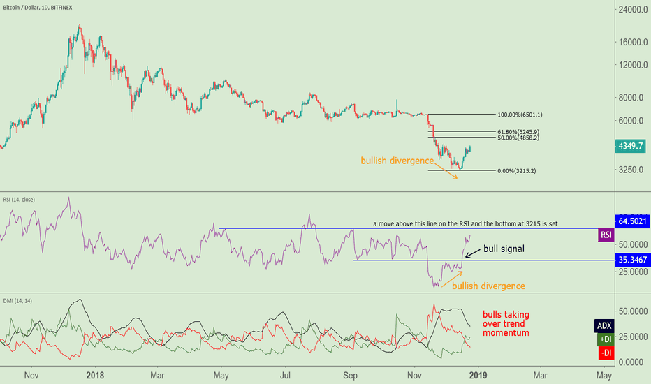 BTCUSD: A Holiday Treat - Signaling a bottom in $BTC
