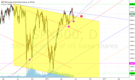 SPX500: More of the same, bouncing off of that trendline.