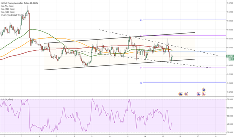 GBPAUD: GBP/AUD 1H Chart: Channel Up
