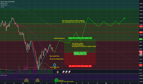 BTCUSD: BTC showing signs of Trend Reversal