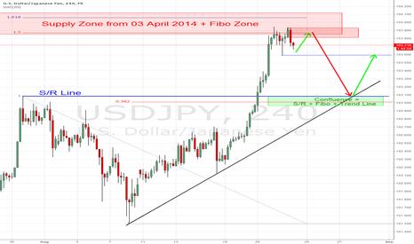 USDJPY: USD/JPY - short in next week