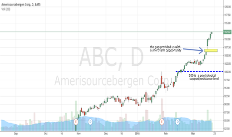 ABC: ABC short term trade