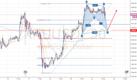 XAUUSD: Bat+382 level make a good chance to long Gold at 1068