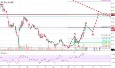 NEOUSDT: NEO is prepping up for a third wave?