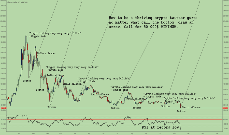 BTCUSD: You need water to survive in the desert. A BTC bull is around )