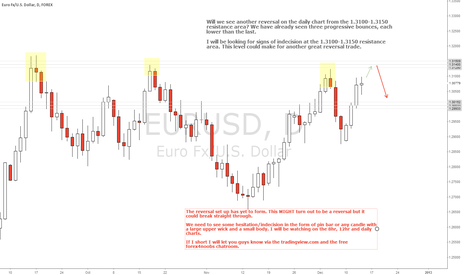 EURUSD: Possible EURUSD Short