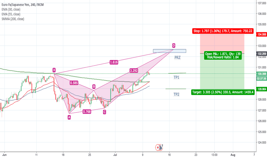 EURJPY: EURJPY possible Crab pattern formation.