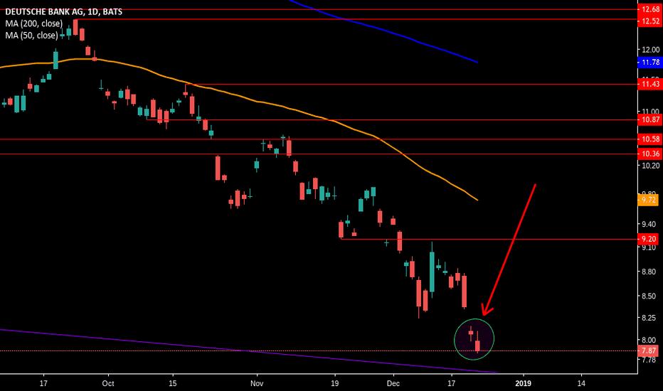 DB: Deutsche Bank...lowest ever!