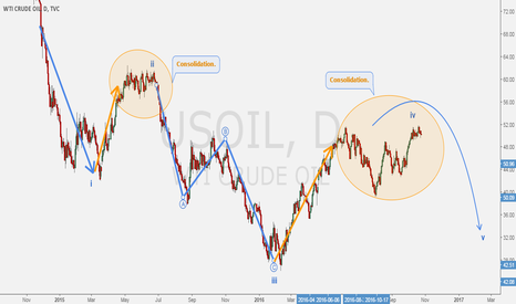 USOIL: CRUDE OIL - The five waves idea on weekly basis.