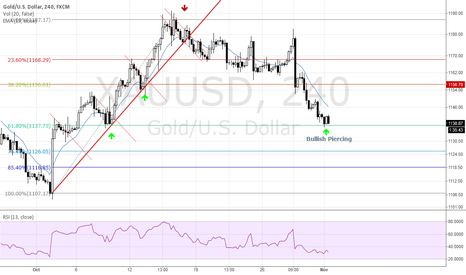 XAUUSD: Possible end of correction and beginning of uptrend continuation