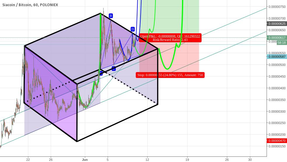 Better SC Cube